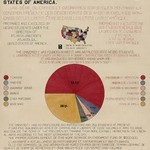 A series of statistical charts ... descendants of former African slaves ... - Art Print